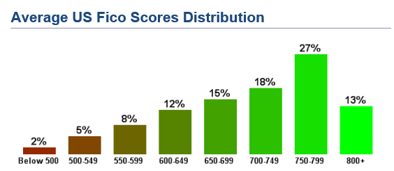average FICO score distribution