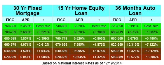 fico scores and interest rates