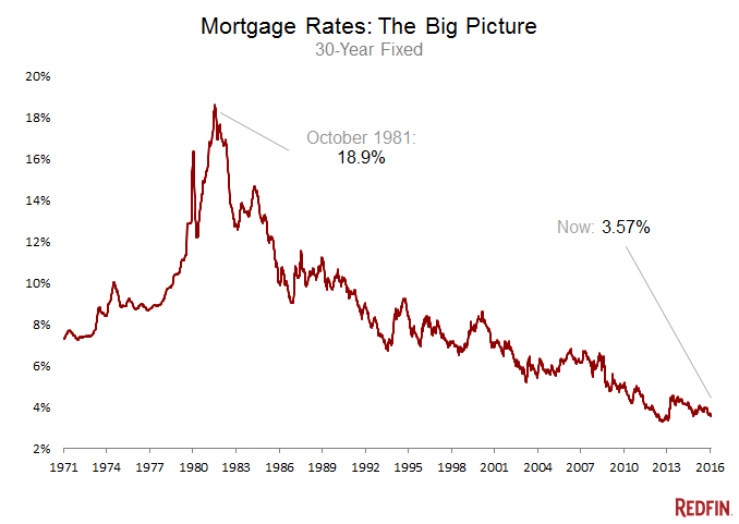 mortgage rates 1971 to today