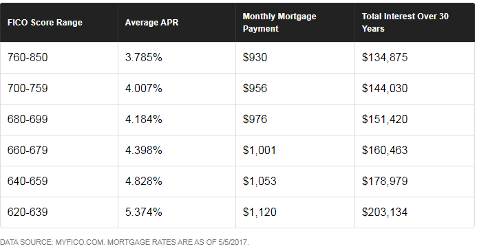 mortgage rate chart hard inquiries national credit educational services